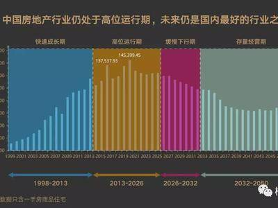 关于中国楼市2020年走势的5个预测,震撼!