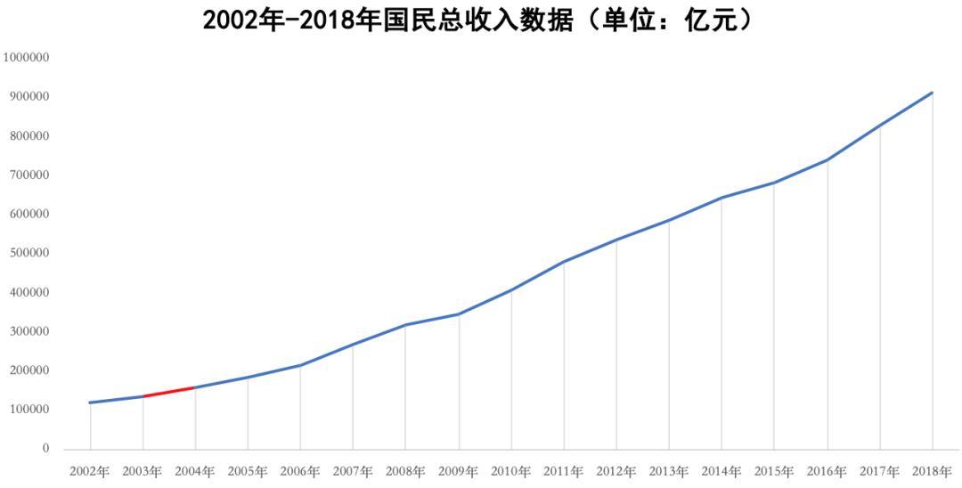 2019年我国经济总量达到多少万亿元