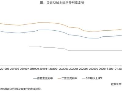 """LPR连续14个月""""原地踏步"""",热点城市房贷利率上行趋势不变"""