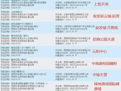 昆明最全开盘项目整理! 6月预计30个楼盘开盘!附:楼盘信息及预售价
