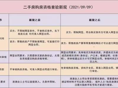 深圳住建局关于二手房购买网签新规