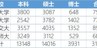 上海落户松绑一年抢上万人才,北京下一个?