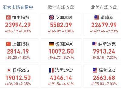 美股超强反弹再涨7%!世界在巨变前夜,3000点下方的A股如何操作?