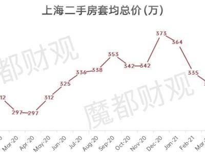 上海楼市的关键信号,来了!附赠未来上海买房攻略
