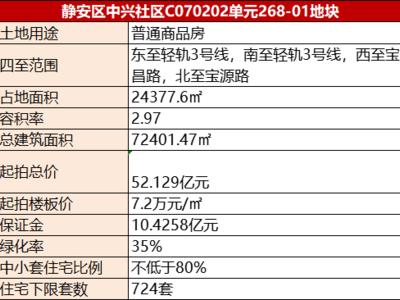 融信、保利、招商52.129亿元底价联合摘得2020上海内环内最后一块纯宅地!紧邻昔日地王项目
