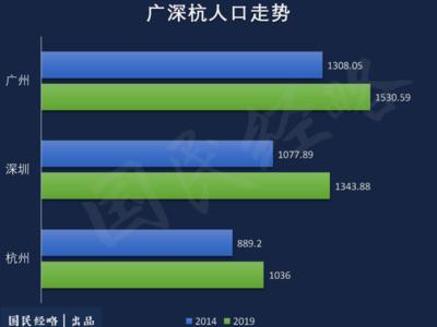 人口增量排行:杭州超深圳,宁波佛山飙升,成都长沙西安跻身前十